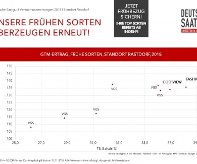 FASHION & CODIVIEW - UNSERE ERTRAGS-GARANTEN FÜR NORDDEUTSCHLAND
